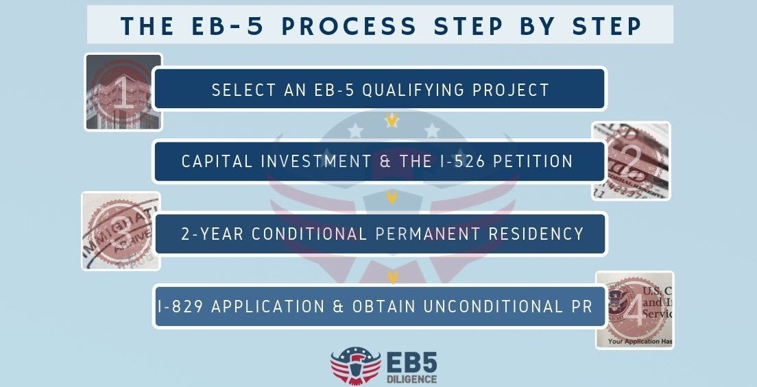 EB5 Green card process steps