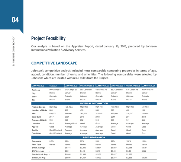 eb5-project-feasibility